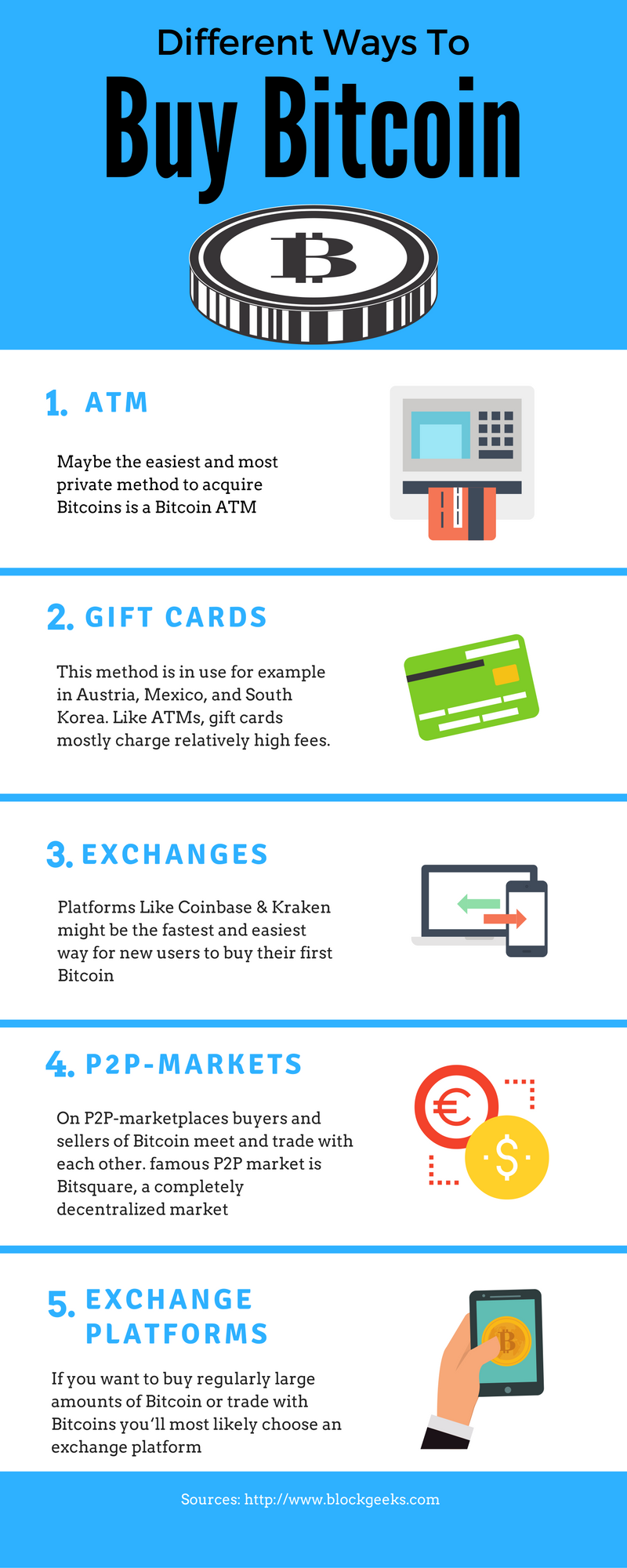 How To Buy Bitcoin Anywhere in The World (Ultimate guide)