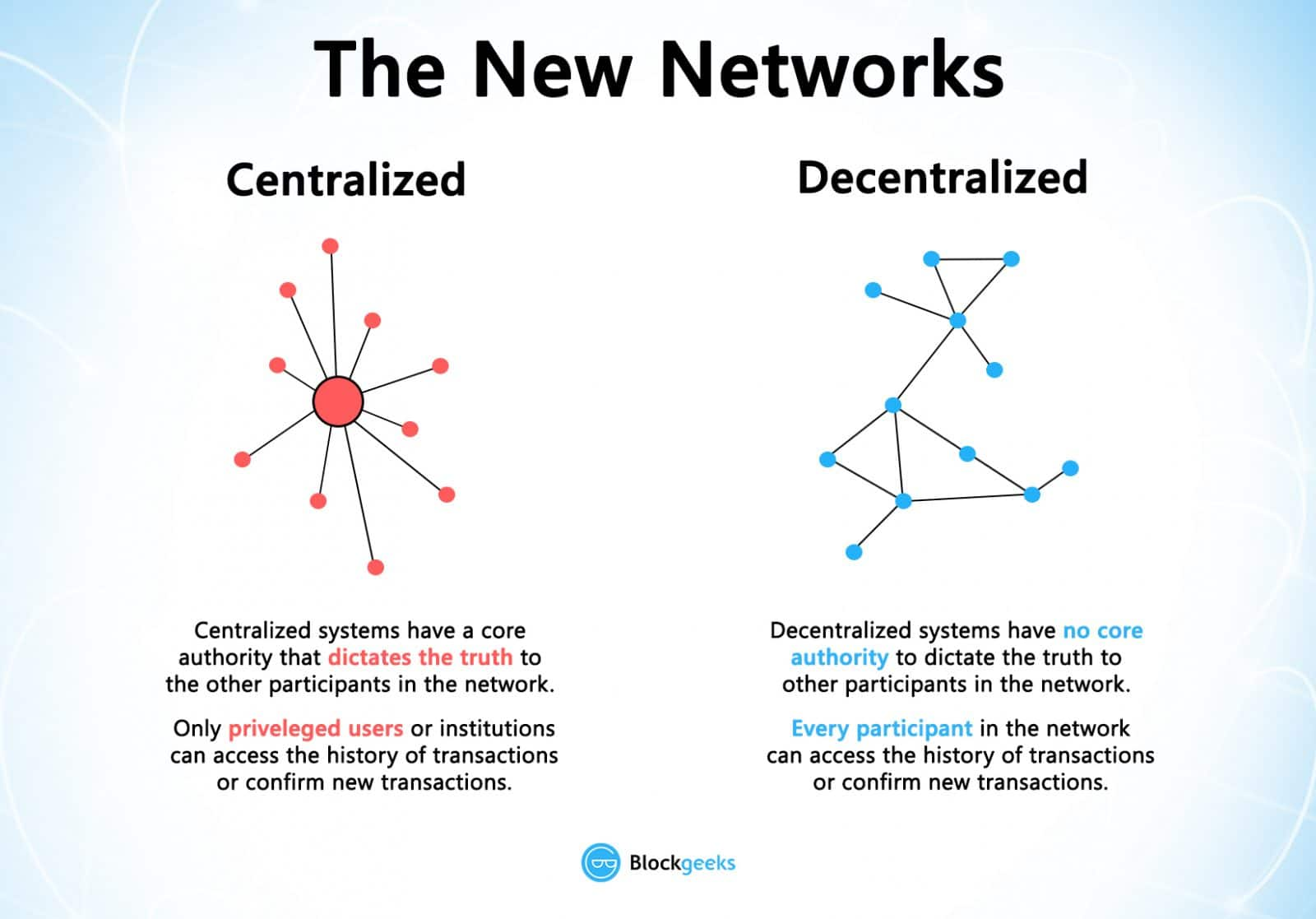 Blockhcain technology: new networks
