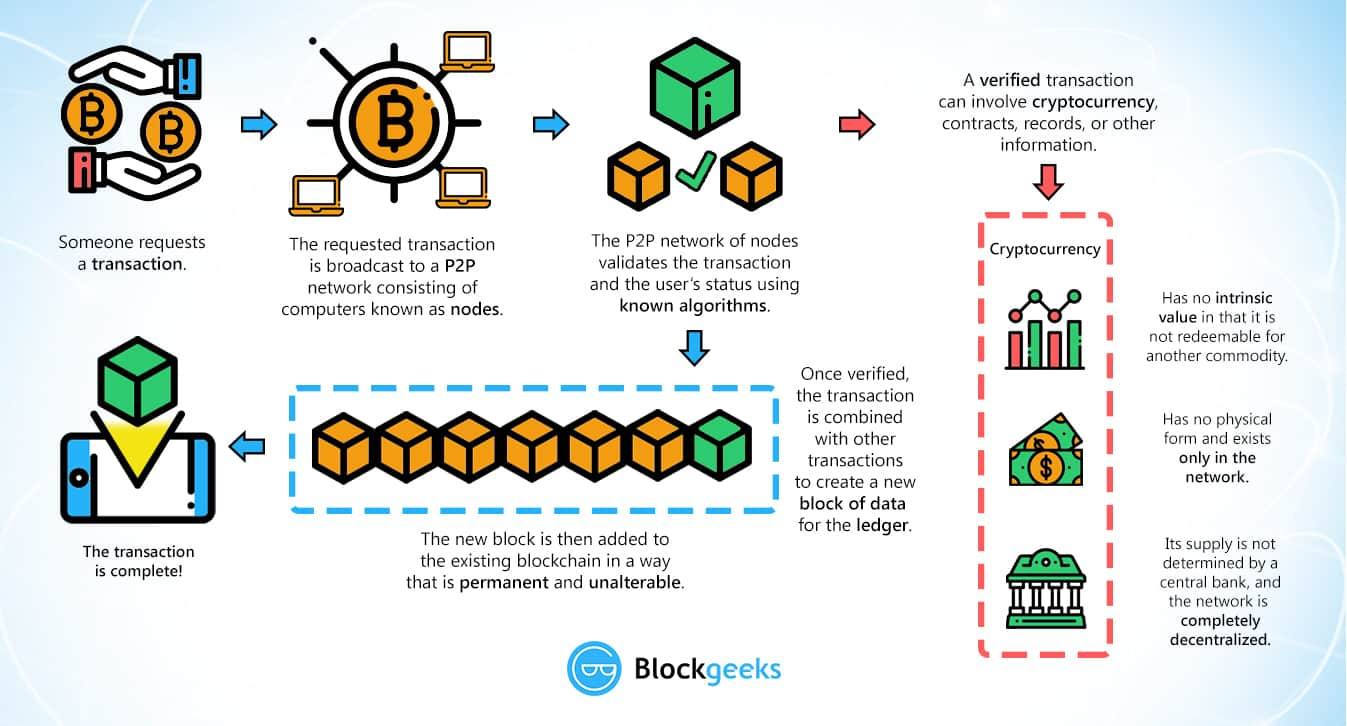 blockchain technology explained infographic