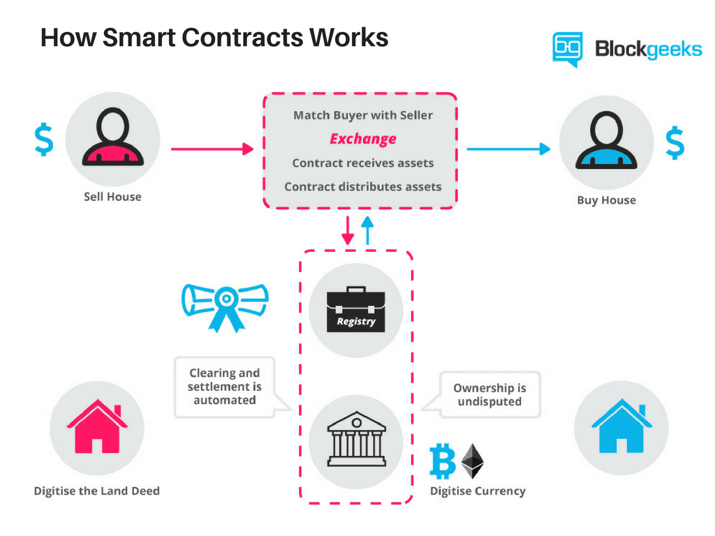 Smart Contracts: The Blockchain Technology That Will Replace Lawyers
