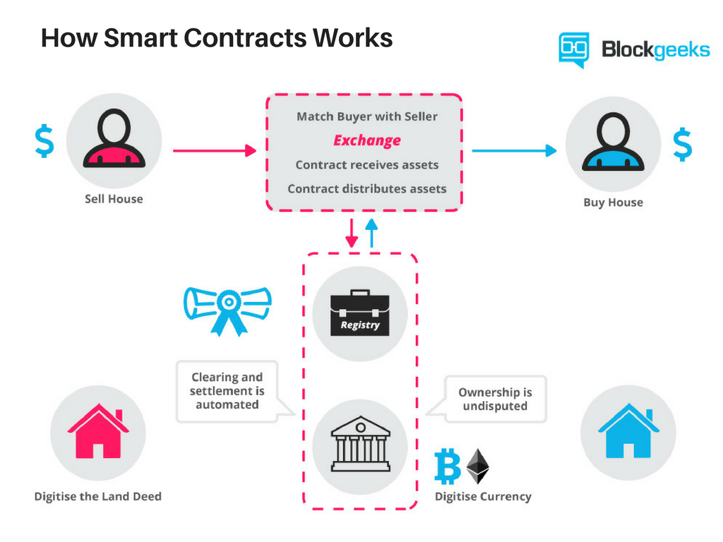 How smart contracts works png