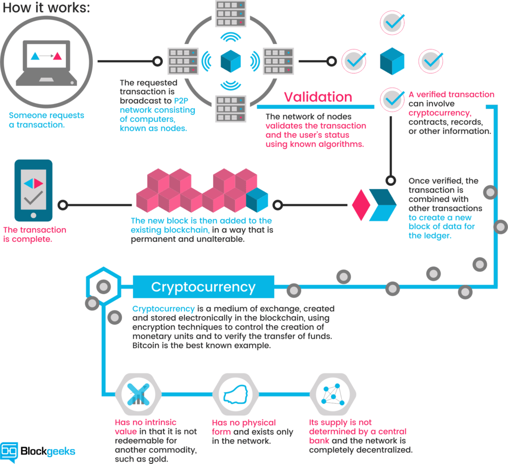 What is cryptocurrency everything you need to know ultimate guide what is blockchain technology a step by step guide than anyone can understand pooptronica