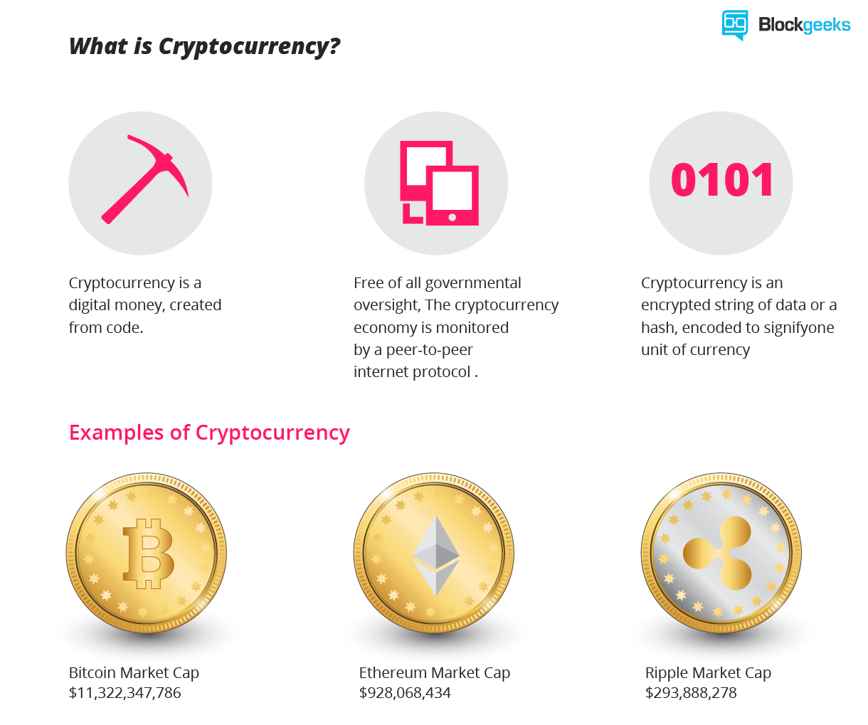 What is the future of cryptocurrency in world