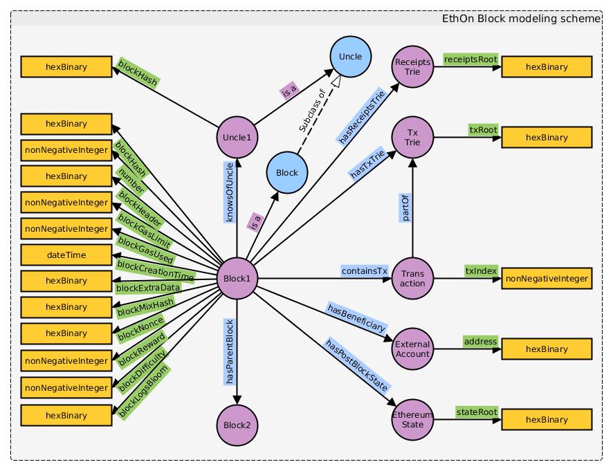 What Is Semantic Ethereum?