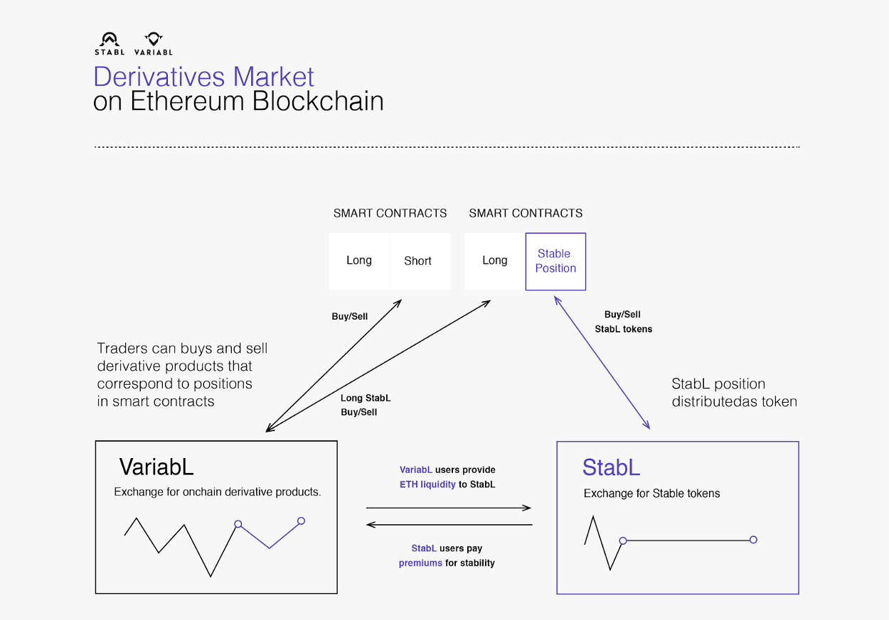Stable Tokens And Derivative Products To The Ethereum Blockchain