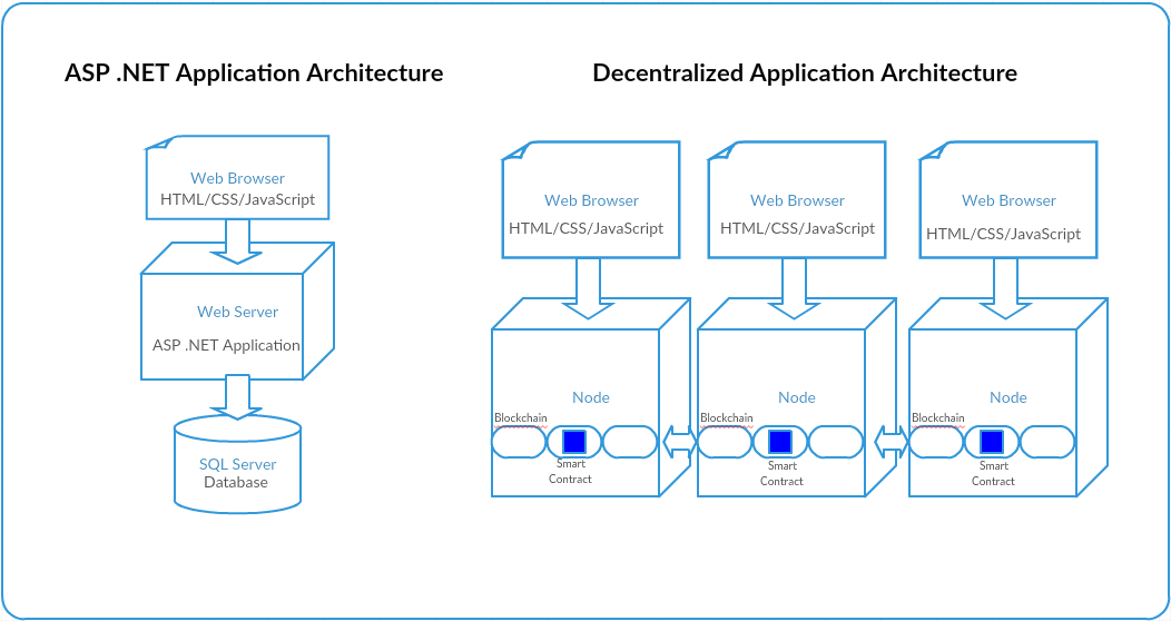 Decentralized applications development for .NET developers using Microsoft Visual Studio