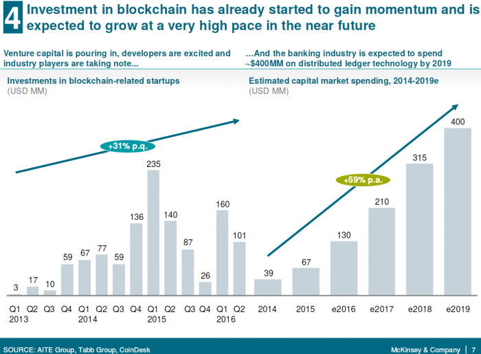 McKinsey sees blockchain technology reaching full potential in 5 years