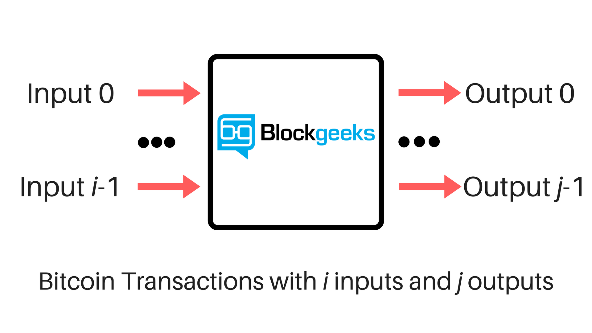 Transaction Fee, Miner Fee