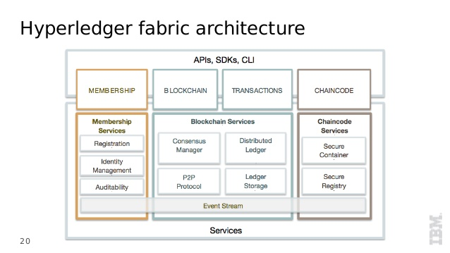 What Is Hyperledger? How the Linux Foundation builds an open platform around the blockchain projects of Intel and IBM