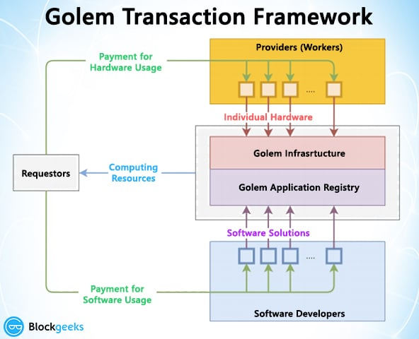 the golem network