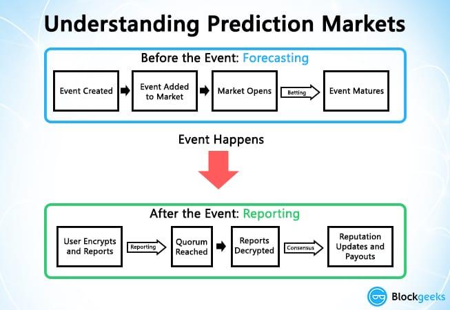 understandingpredictionmarkets