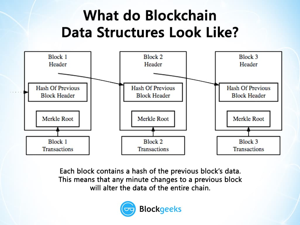 blockchain data structures
