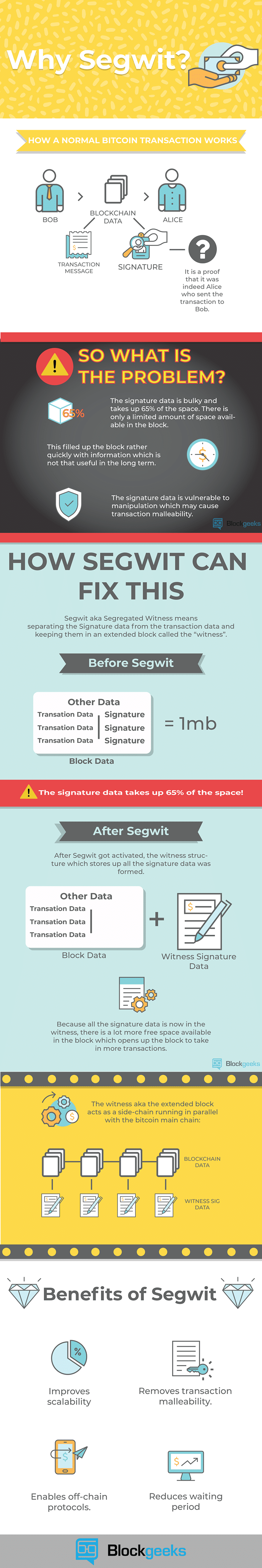 What is Segwit? A Beginners Crash Course!