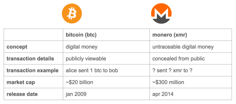 What is Monero? The Ultimate Beginners Guide
