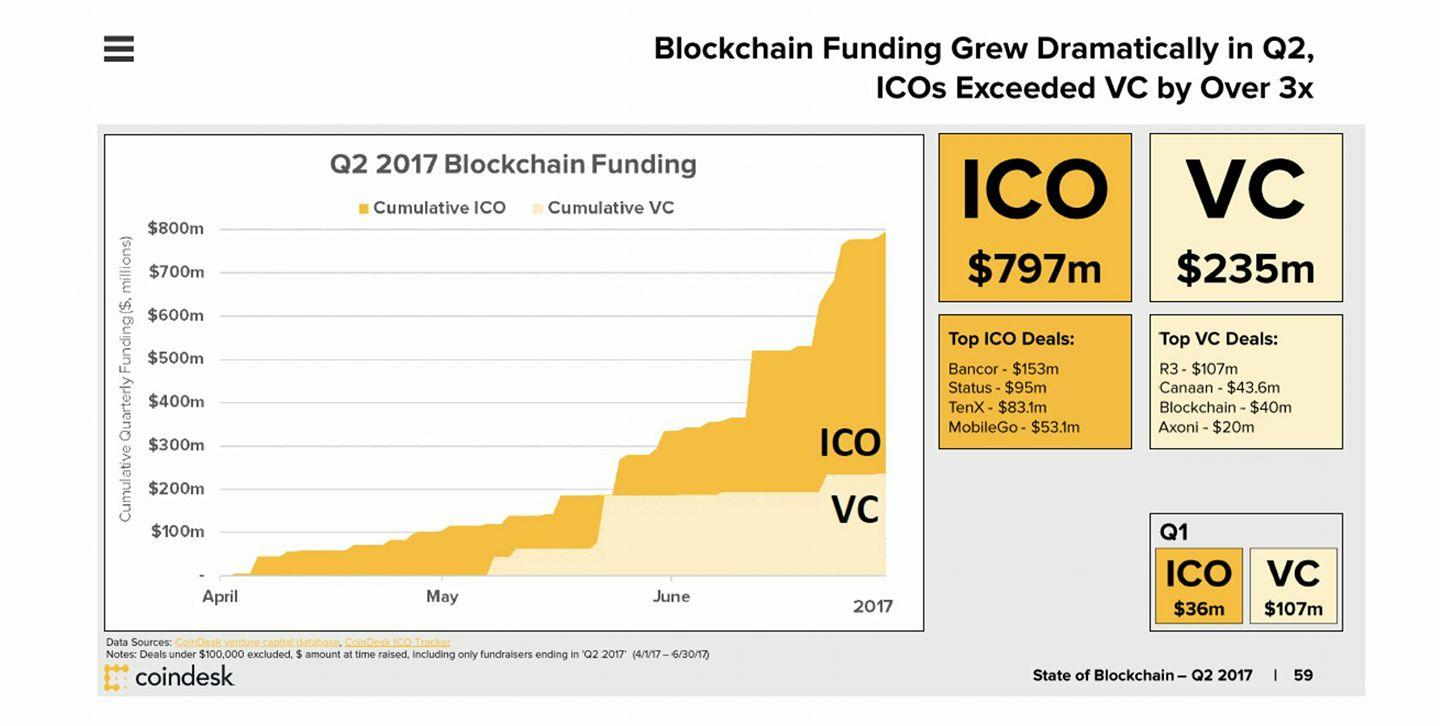 Why Most ICO's Will Fail- A Cold Hard Truth