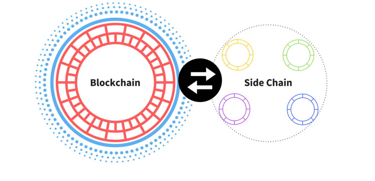 Blockchain Scalability: When, Where, How?