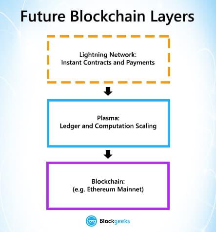 future blockchain layers