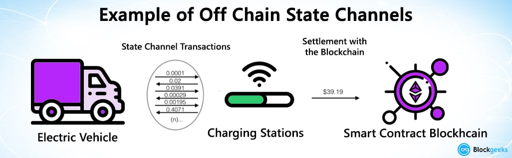 offchain state channels