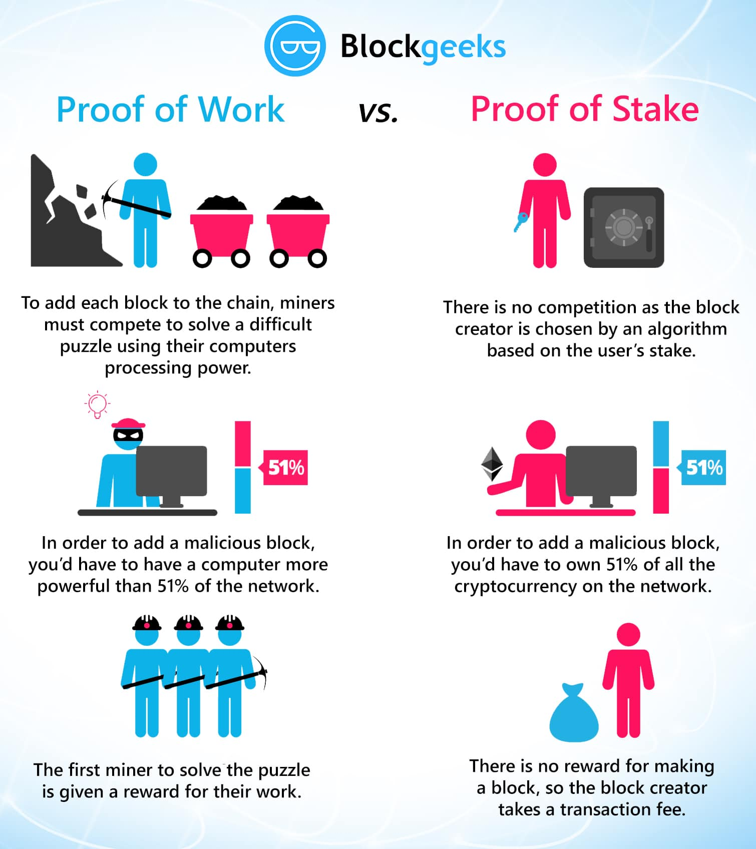 proof of work vs proof of stake (1)