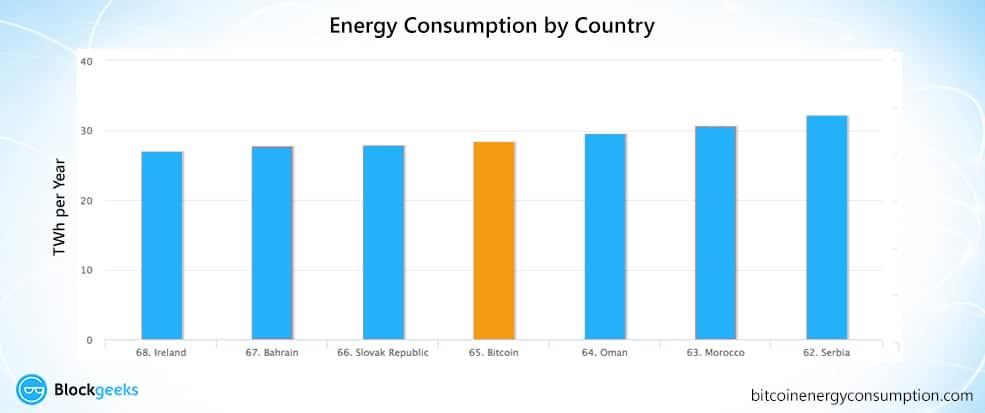 bitcoin vs countries energy