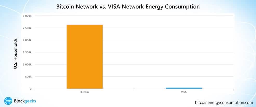 bitcoin vs visa energy