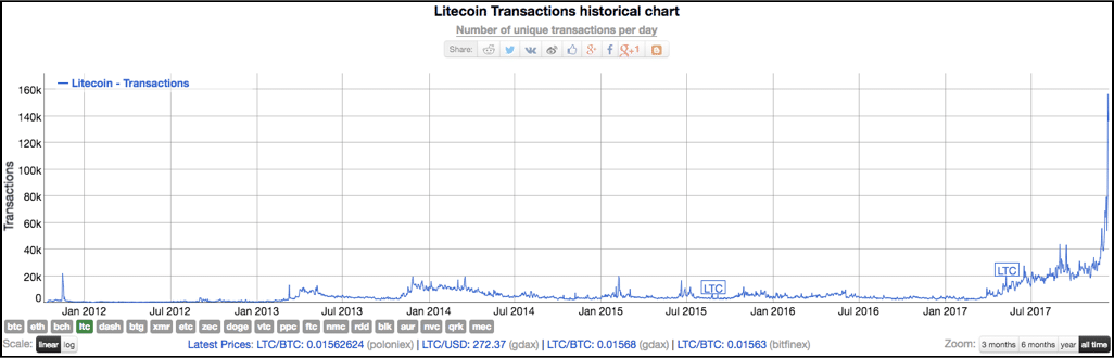 Bitcoin Stock Code Why Is Litecoin So
