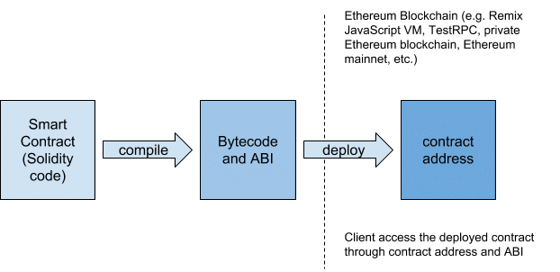 how to become a smart contract developer