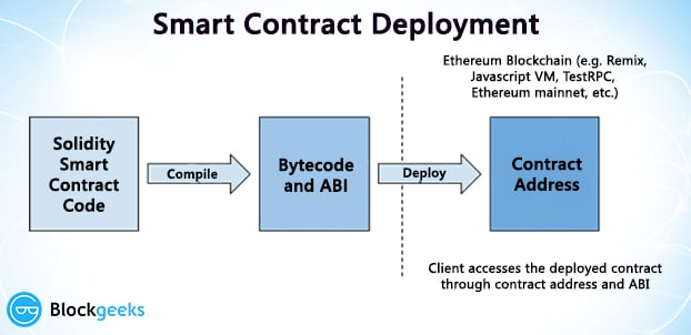 smart contract deployment