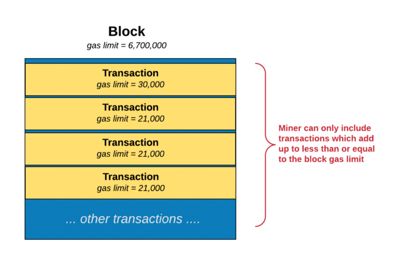 What is Ethereum Gas: Step-By-Step Guide