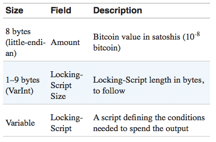 The Best Bitcoin Script Guide