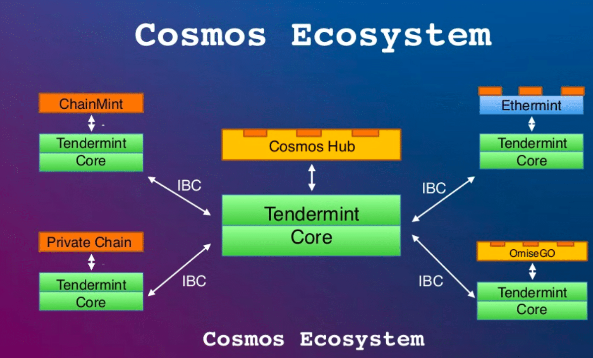 What is Cosmos Blockchain: Most Comprehensive Guide