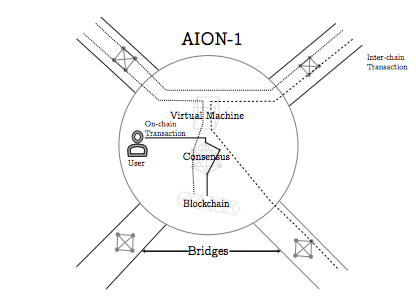 The Complete Guide to AION Blockchain