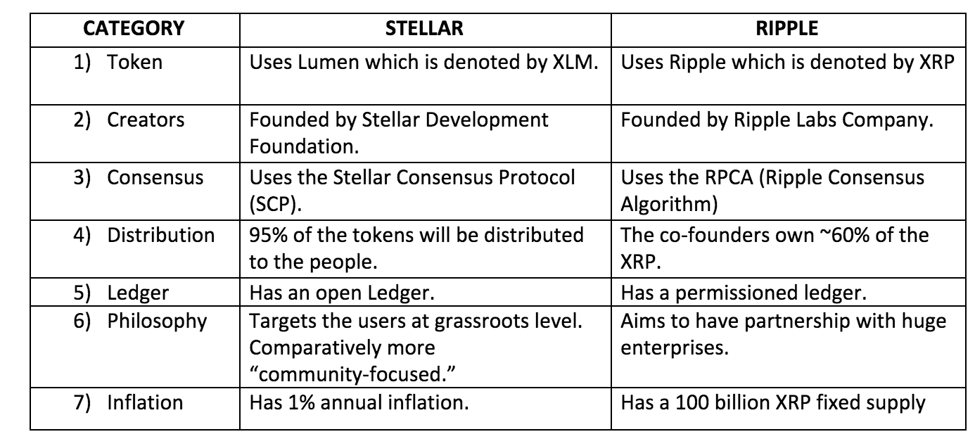 Ultimate Guide to Stellar Blockchain