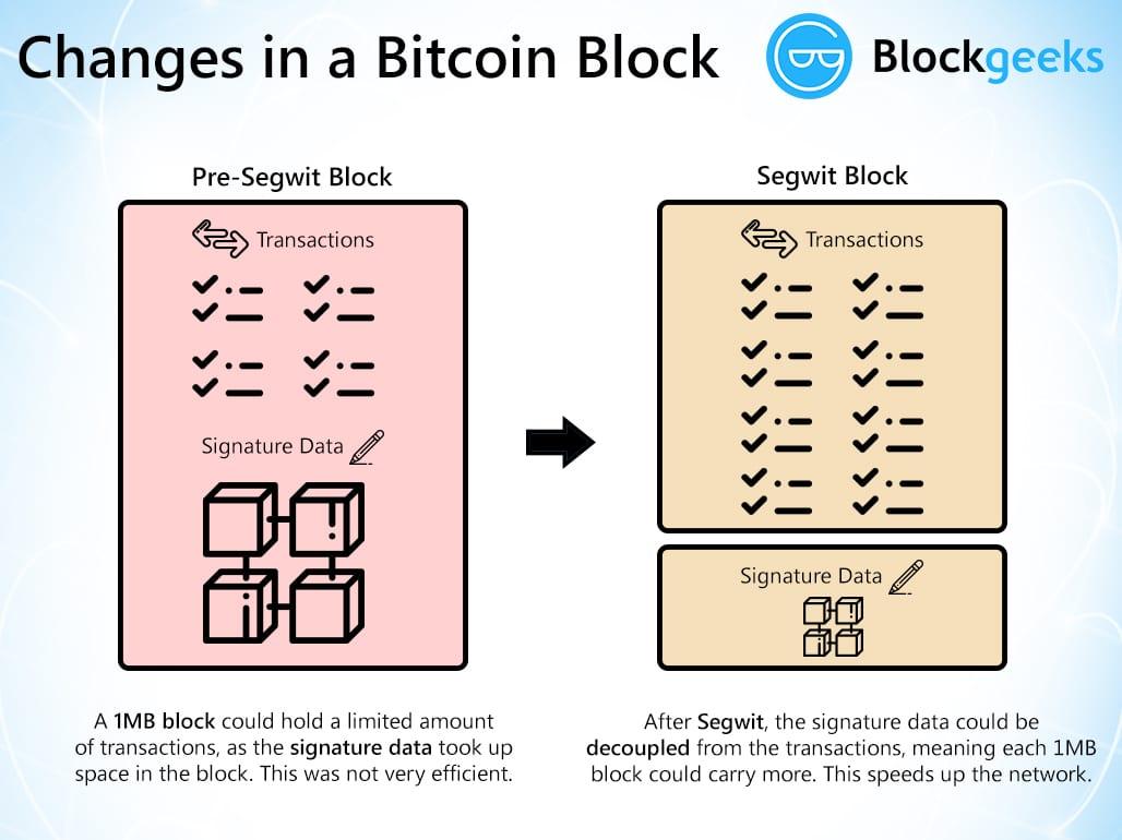 changesinabitcoinblock