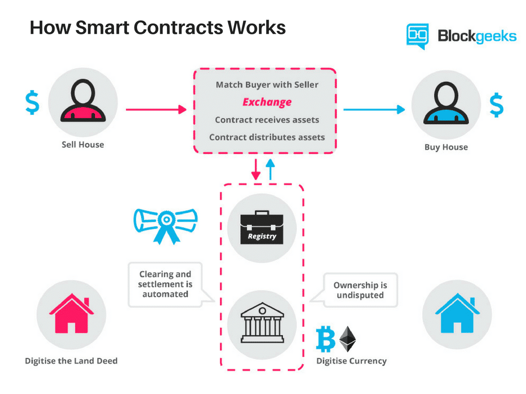 A Deeper Look at Different Smart Contract Platforms