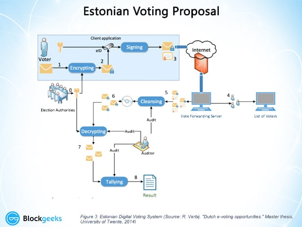 estonian voting Proposal