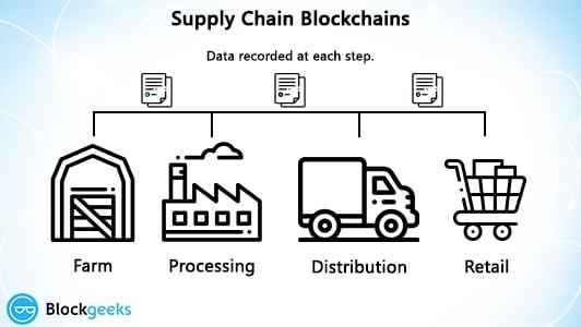 supplychain blockchains