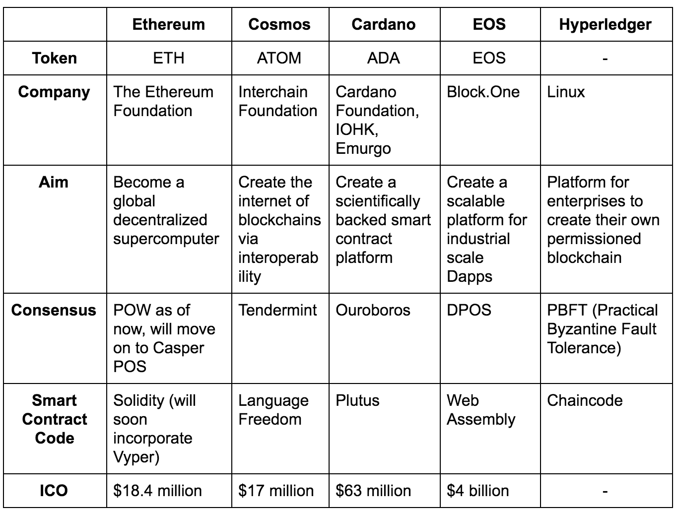 Different Blockchains: Ethereum vs Cosmos vs Cardano vs EOS vs Hyperledger