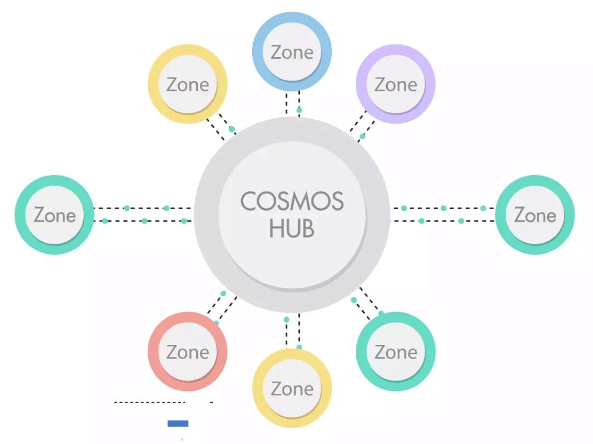 Blockchain Battle: Ethereum vs Cosmos vs Cardano vs EOS vs Hyperledger