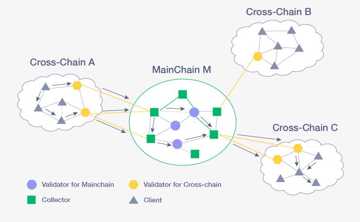 Introducing Bumo Blockchain
