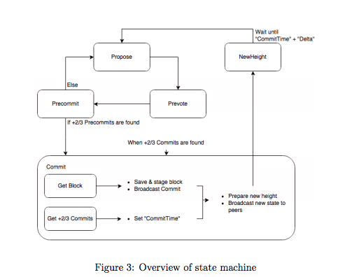 What is the State machine?