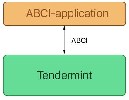 Ultimate Guide to Tendermint