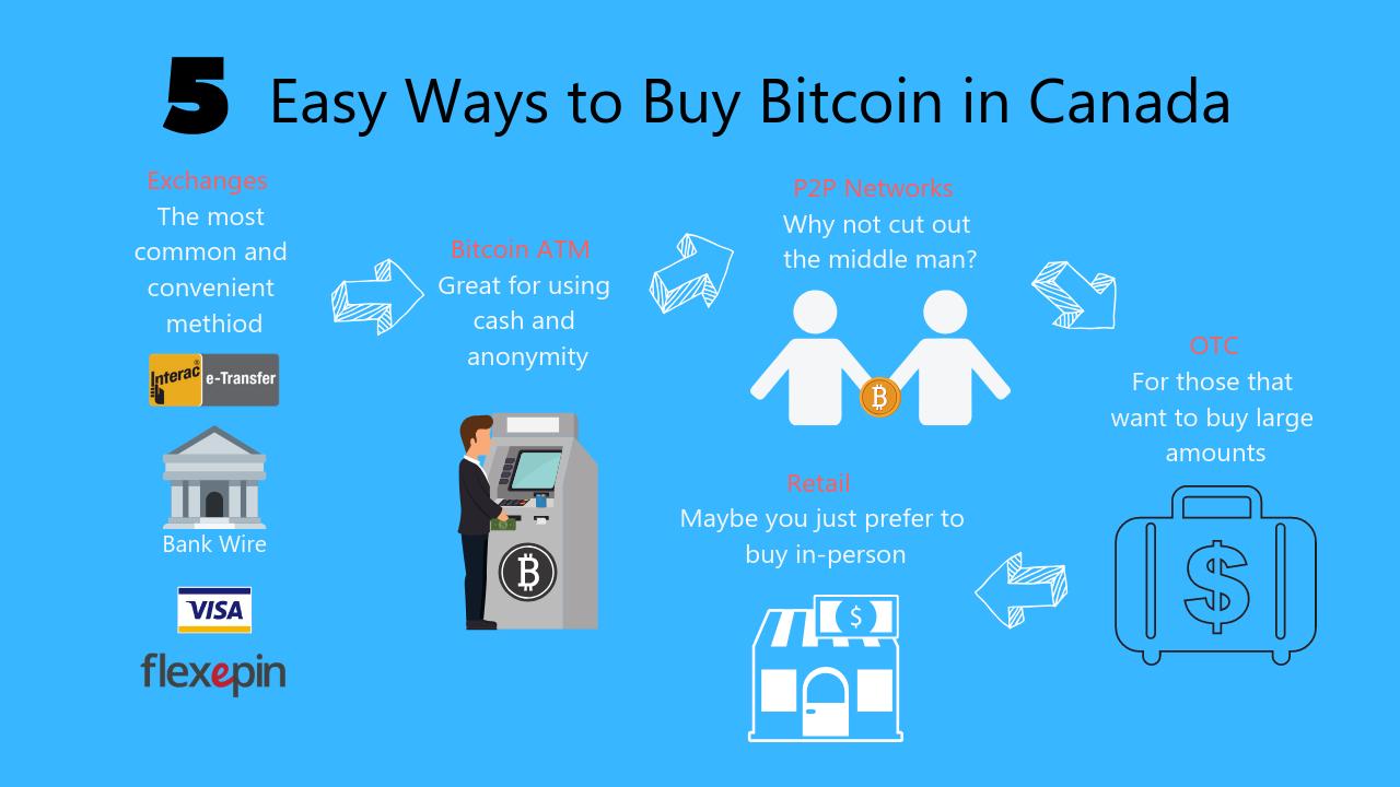 5 Easy Ways to Buy Bitcoin in Canada 2020 - Blockgeeks