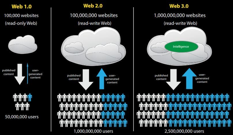 What is Web 3 0? The Evolution of the Internet - Blockgeeks