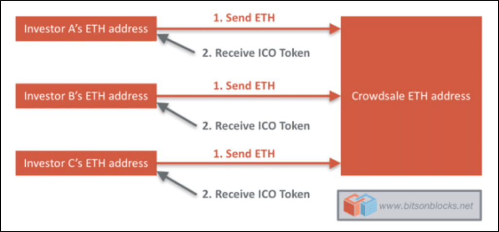 Utility Tokens vs Security Tokens