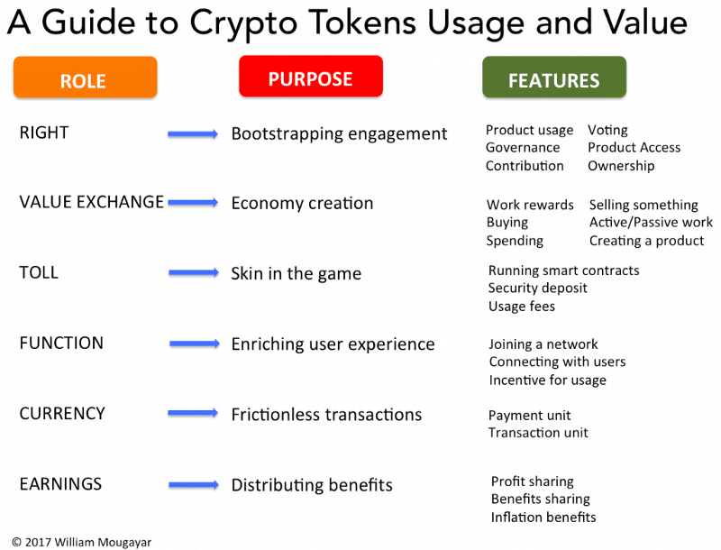 What is Tokenomics? Ultimate Investor's Guide - Part 2