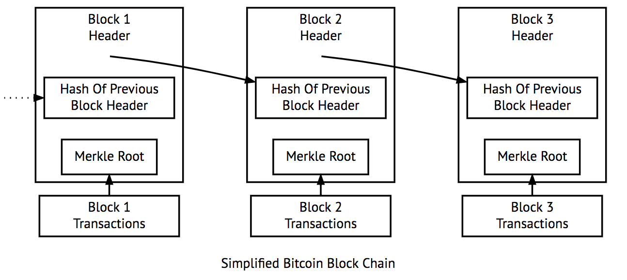 How to Trade Bitcoin: Quick Guide