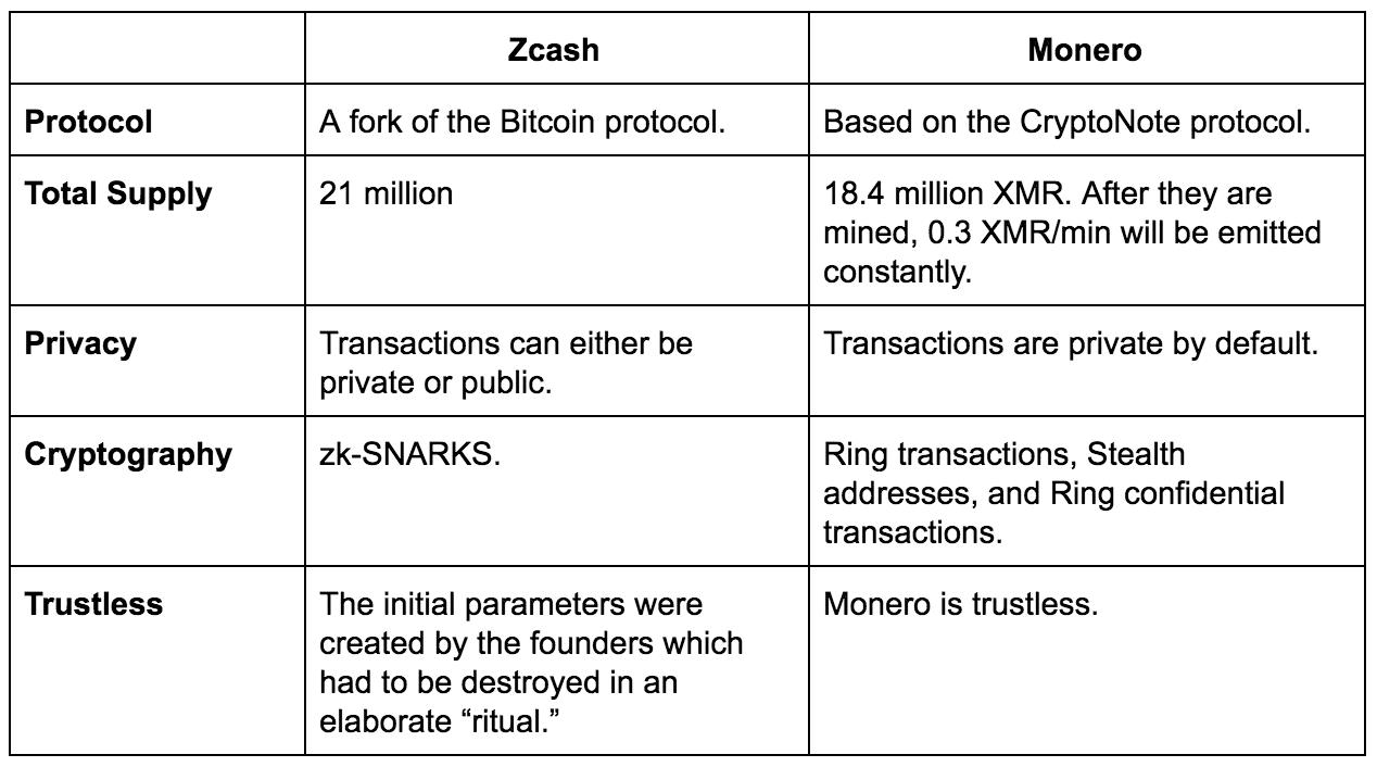 ZCash VS Monero