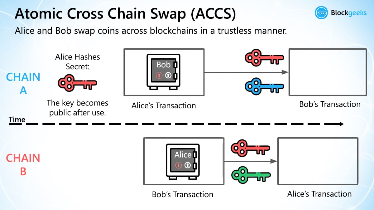 atomic crosschain swap