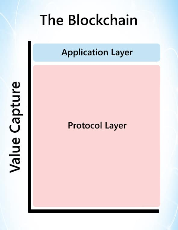 blockchain layers